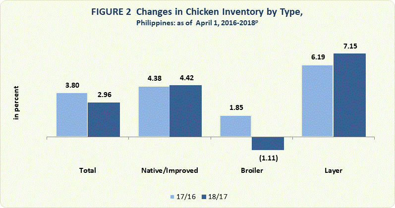 Chicken Situation Report, January - March 2018 | Philippine