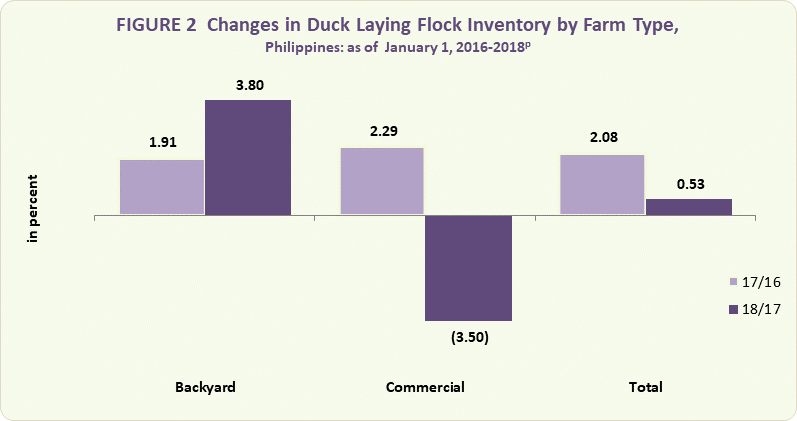 duck egg inv_0 duck egg situation report, january march 2018 philippine