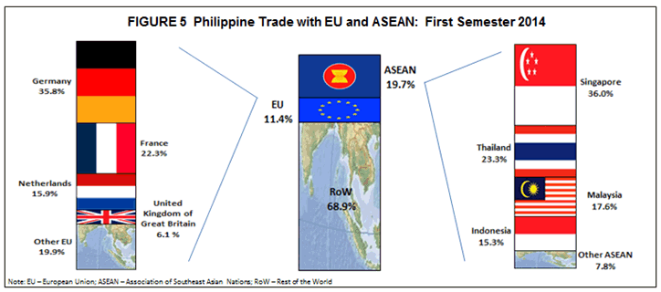 philippines and international trade