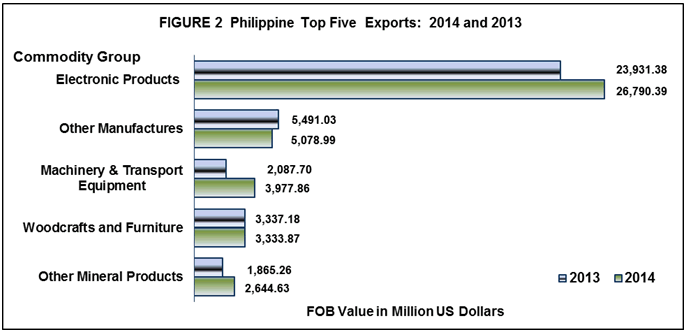 imports and exports in the philippines Exports highlights of the philippine export and import statistics : read more about highlights of the philippine export and import statistics : november 2017.