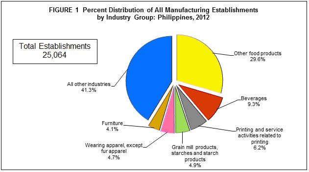 2012 Census Of Philippine Business And Industry