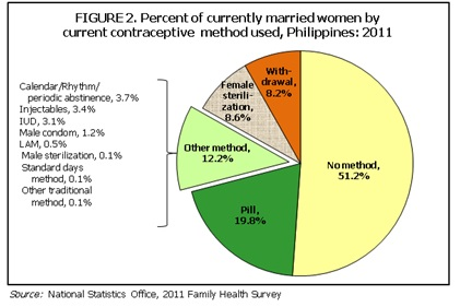 Contraceptive Use Among Filipino Women (Based from the