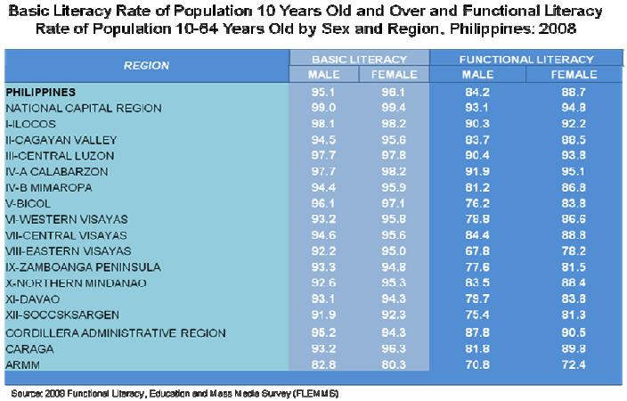 Literacy Of Men And Women In The Philippines Results From The 2008