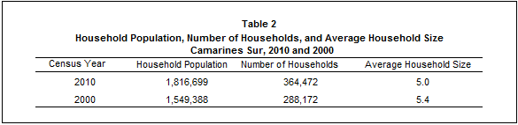Population of Camarines Sur reached 1 8 Million (Results