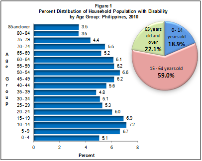 Persons with Disability in the Philippines (Results from the 2010