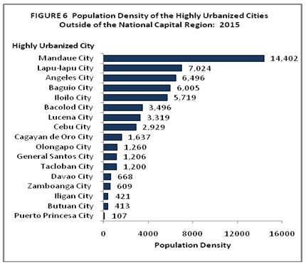 Philippine Population Density (Based on the 2015 Census of