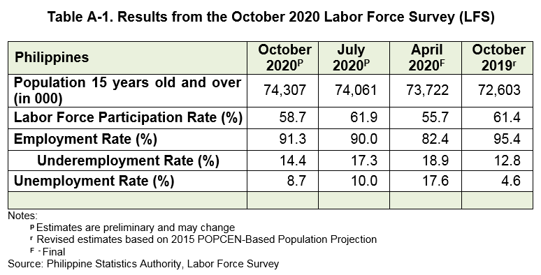 Employment Situation In October 2020 Philippine Statistics Authority