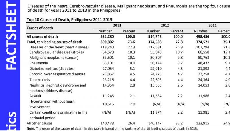 Top ten causes of death, 2011-2013 (Factsheet) | Philippine