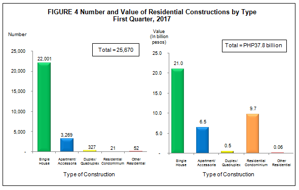Construction Statistics from Approved Building Permits First