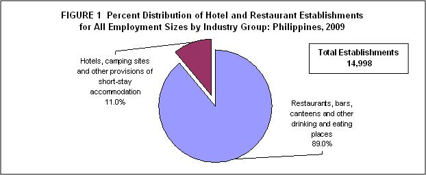 food industry analysis in the philippines
