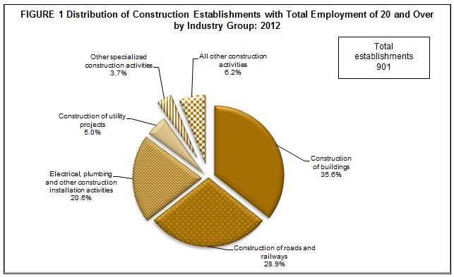 2012 census of philippine business and industry construction regionwise national capital region ncr remained highest in terms of the number of construction establishments with 431 or 478 percent of the total sciox Image collections