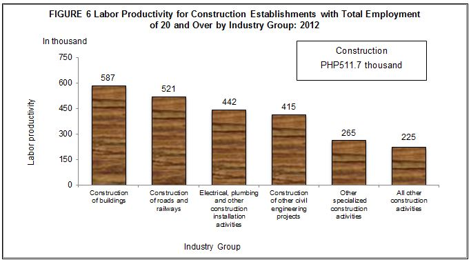 2012 Census of Philippine Business and Industry - Construction