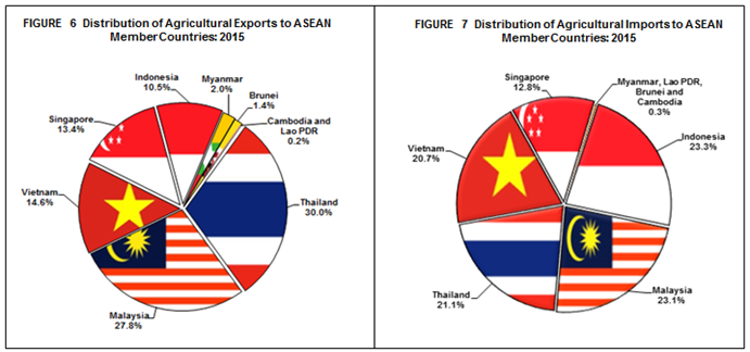 Agricultural Foreign Trade Statistics of the Philippines