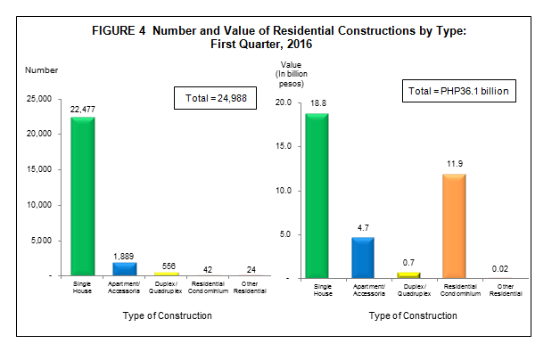 Construction Statistics from Approved Building Permits for