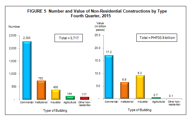 Non Residential Building Permits Statistics