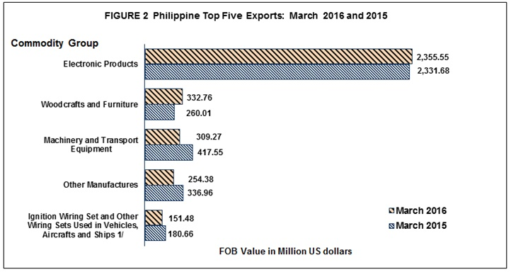 Merchandise Export Performance : March 2016 | Philippine