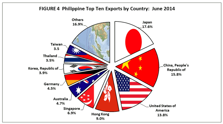 Merchandise Exports Performance : June 2014 | Philippine