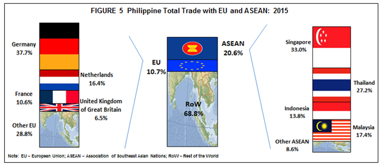 Foreign Trade Statistics of the Philippines: 2015