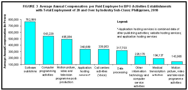 2010 ASPBI - Business Process Outsourcing (BPO) Activities