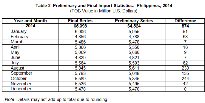 FINAL FOREIGN TRADE STATISTICS January to December 2014