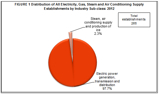 2012 Census of Philippine Business and Industry - Electricity, Gas