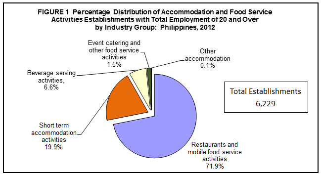 philippine restaurant industry statistics 2017