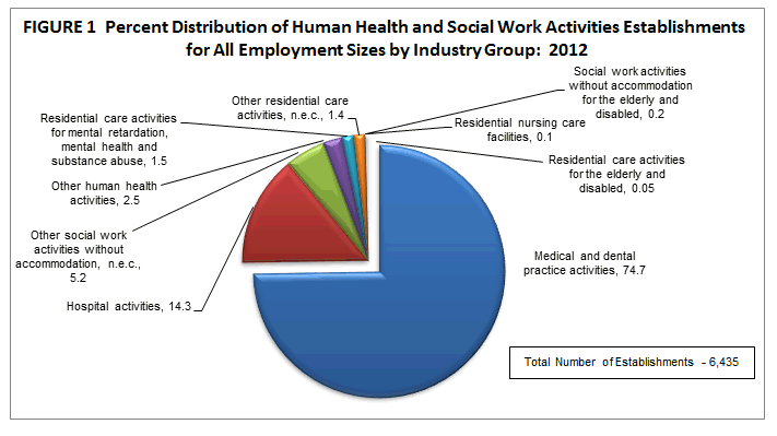 2012 Census Of Philippine Business And Industry Human