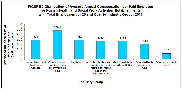 2012 Census of Philippine Business and Industry - Human