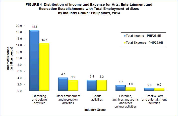 2012 Census of Philippine Business and Industry - Arts