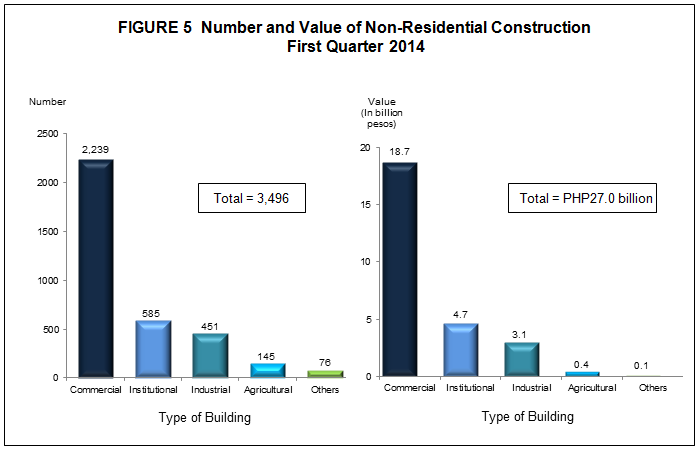 Image Result For Construction Statistics From Approved Building Permits