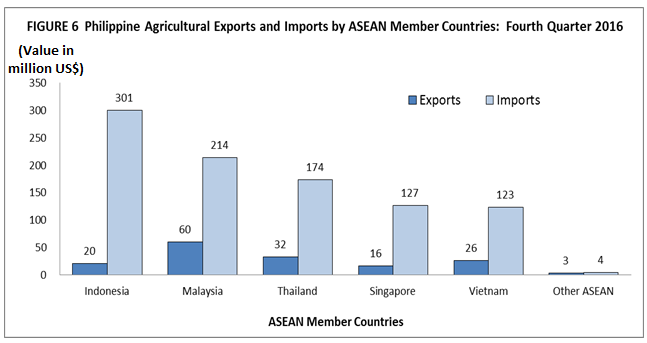 Foreign Trade Statistics for Agricultural Commodities