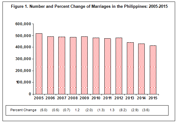 Philippine Marriages: 2015 | Philippine Statistics Authority