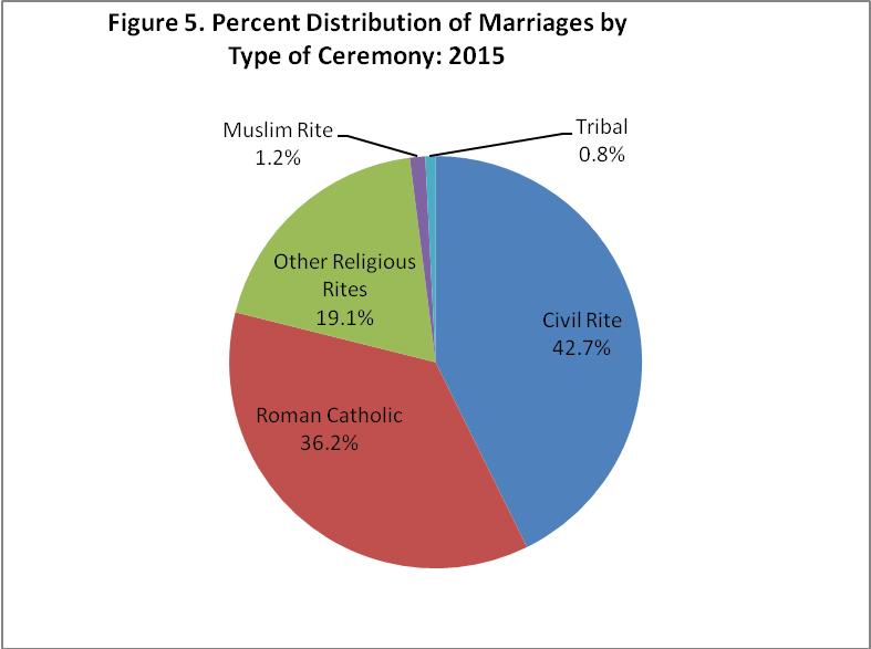 Philippine Marriages 2015 Philippine Statistics Authority