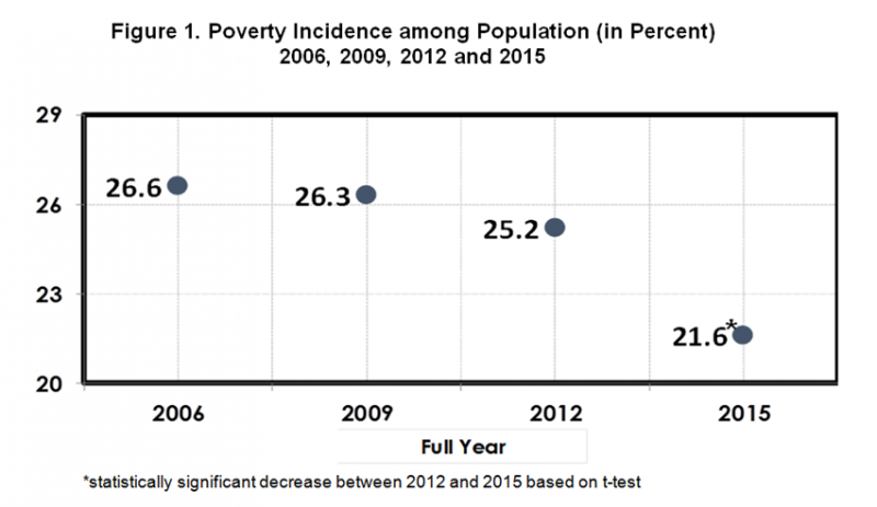 Poverty Incidence Among Filipinos Registered At 216 In 2015 Psa