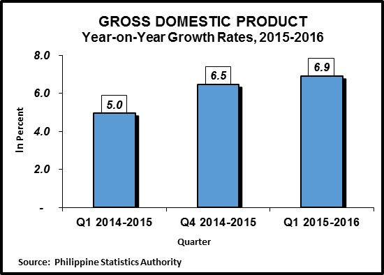 philippine gdp and gnp Philippines's nominal gdp reached 762 usd bn in mar 2018, compared with 878 usd bn in the previous quarter nominal gdp in philippines is updated quarterly, available from mar 1981 to mar 2018, with an average number of 205 usd bn.