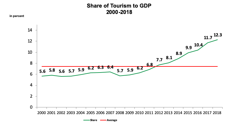 Share of Tourism to GDP