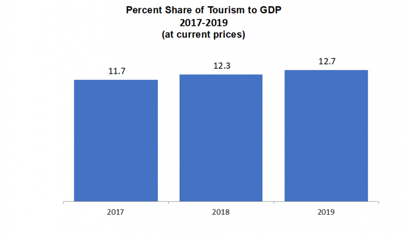 Percent Share of Tourism to GDP