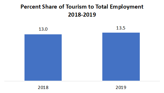 Percent Share of Tourism to Total Employment