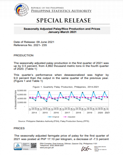 Seasonally Adjusted Palay/Rice Production and Prices
