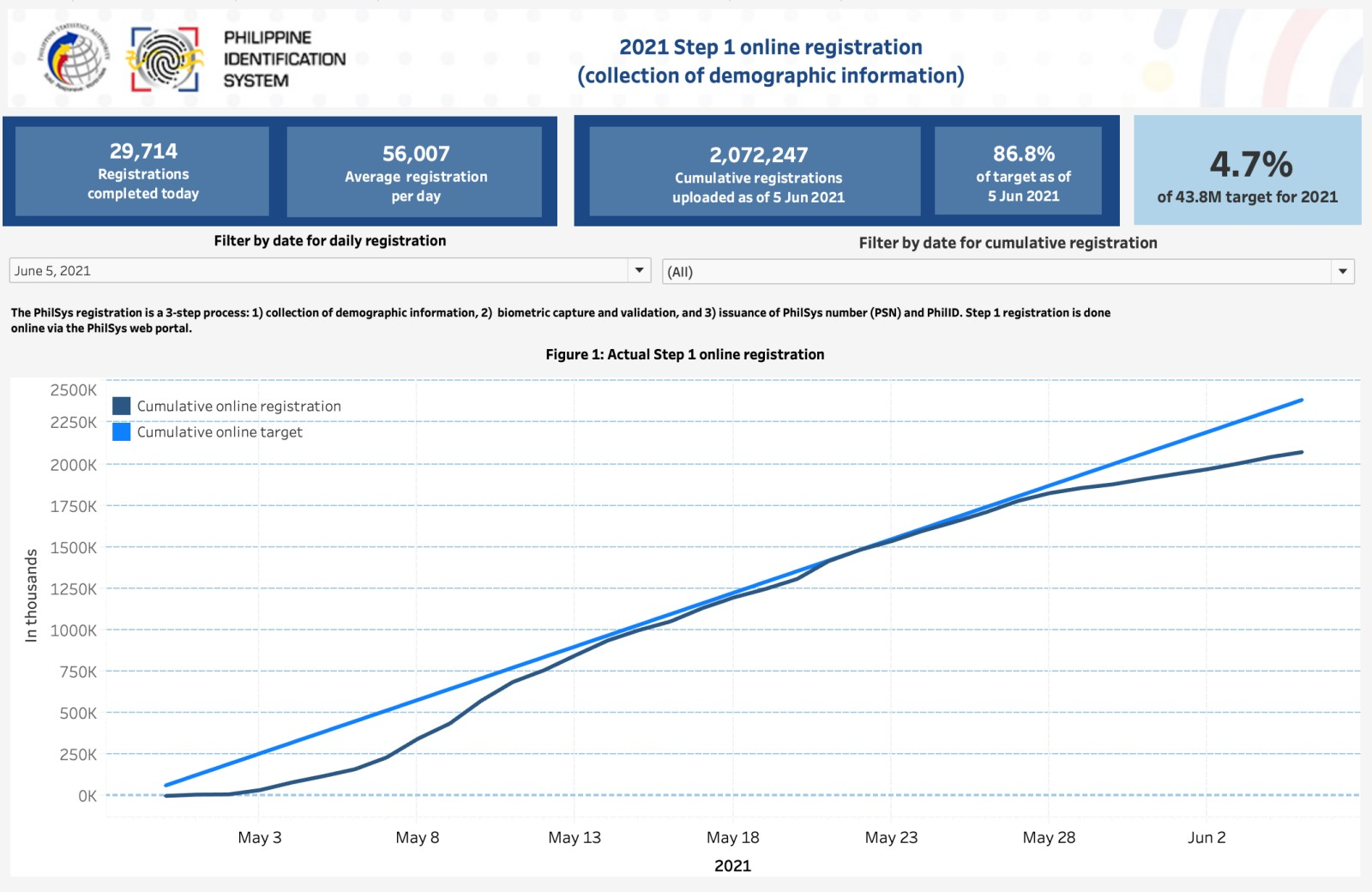 Online Step 1 Dashboard as of 5 June 2021