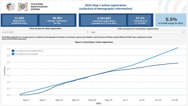 2021 Step 1 online registration (collection of demographic information) as of June 17 2021