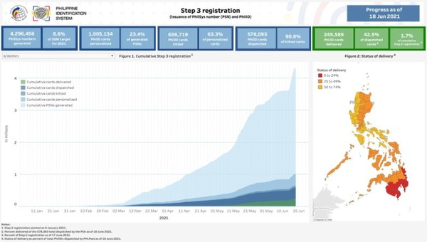 Step 3 Registration (Issuance of PhilSys number (PSN) and PhilID) as of June 18 2021