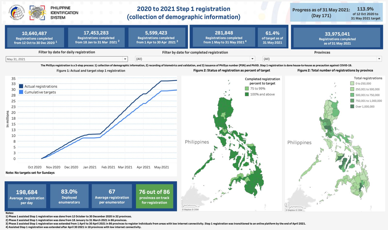 Step 1 Dashboard as of 31 May 2021