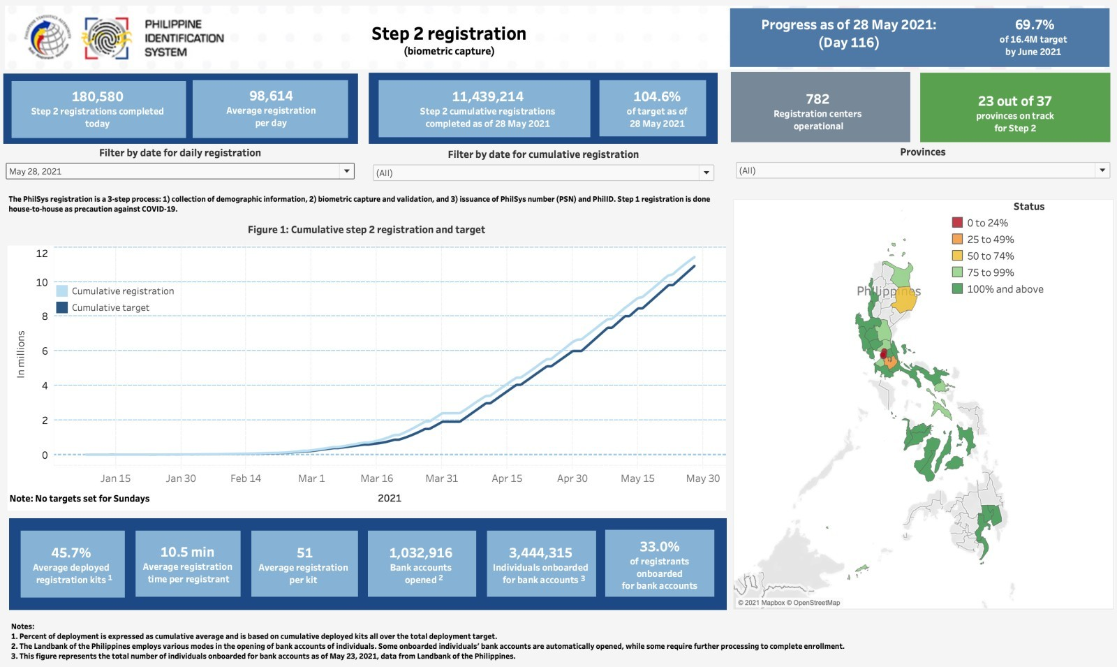 Step 2 Dashboard as of 28 May 2021