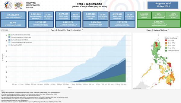 Step 3 Registration (Issuance of PhilSys number (PSN)and PhilID)