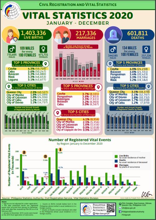 Vital Statistics 2020