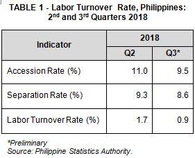 Labor Turnover Statistics 3rd Quarter 2018 Philippines Philippine