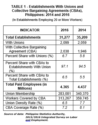 Extent Of Unionism And Collective Bargaining In Establishments 2016