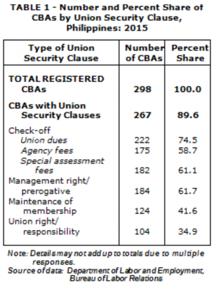 Non Economic Provisions Of Collective Bargaining Agreements In 2015