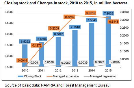 Closing Stock and changes in stock , 2010 to 2015, in million hectares